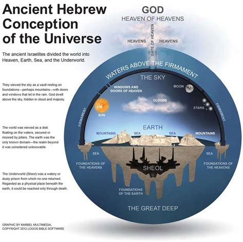 And God Said Let There Be Light by Flat Earth Ancient Hebrew Conception Of The Universe