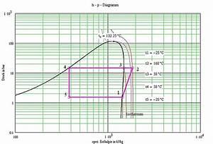 Enthalpie Berechnen : p v diagramm k hlschrank britton jennifer blog ~ Themetempest.com Abrechnung