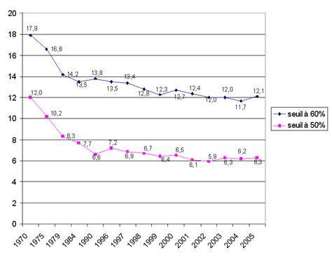 montant du seuil de pauvrete la mesure de la pauvret 233 et de l exclusion sociale quels indicateurs