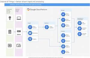 Google Cloud Platform   ConceptDraw.com