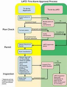 Fire Alarm System Flowchart