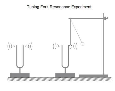 tuning fork resonance  tuning fork resonance templates