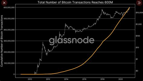 Bitcoin enthusiasts had celebrated the anniversary of this tweet before, but this year, as bitcoin turned ten, twitter has seen a real retweet campaign. Today after almost 12 years since the first transaction of 10 BTC from Satoshi to Hal Finney ...