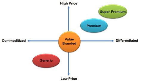 brand management objectives price positioning matrix frontera marketing group images