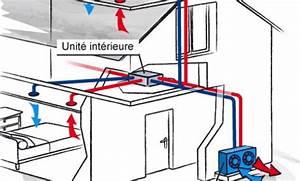 Pompe A Chaleur Chauffage Au Sol : pompe a chaleur chauffage central energies naturels ~ Premium-room.com Idées de Décoration