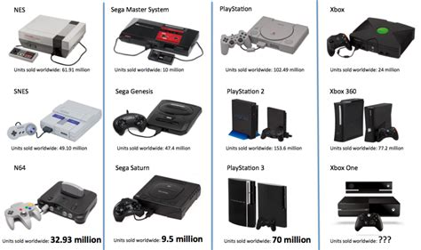 A Shorter Lifespan For This Generation Of Game Consoles