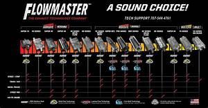 Flowmaster U0026 39 S Force Ii Cat