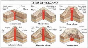 Volcanoes: Volcanoes
