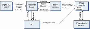 Block Diagram Of Image Acquisition  Processing And