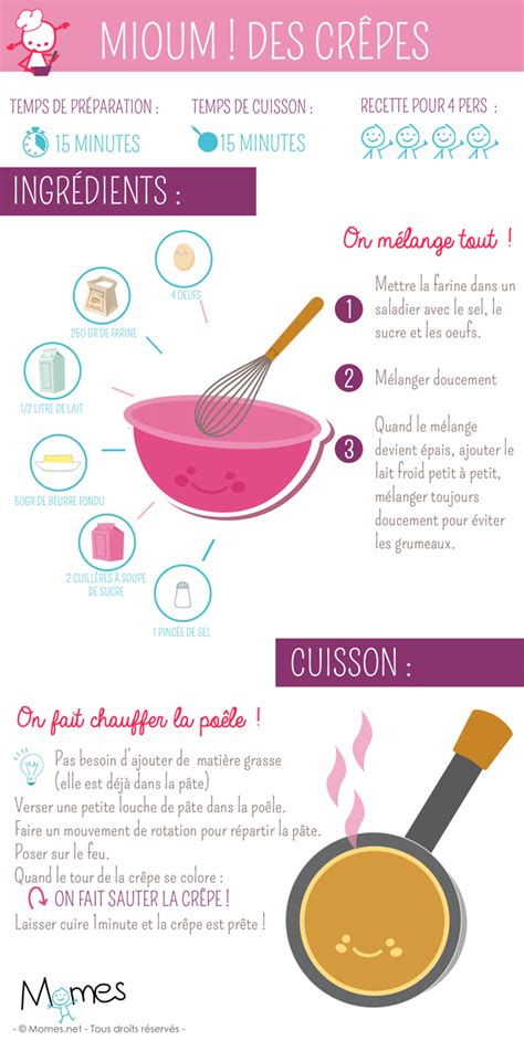 les recettes de la cuisine crepe recette