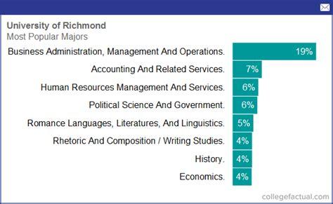 university  richmond majors degree programs