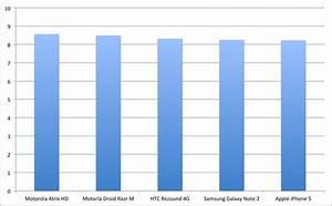 Durchschnitt Berechnen Punkte : us kunden unzufrieden mit iphone 5 oder wie man aus zahlen eine story strickt basic thinking ~ Themetempest.com Abrechnung