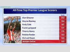 All time TOP EPL Scorers Alan Shearer record is safe