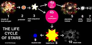 Life Cycle Of Stars Clouds Of Dust Gas Protostar Main Sequence Star Red Giant Supergiant