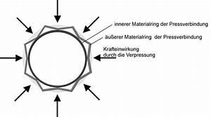 Pressbacken Konturen übersicht : presstechnik sicher im griff sbz ~ Buech-reservation.com Haus und Dekorationen