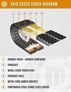 Rubber Tracks Guide - Monster Tires