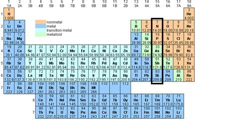 Nitrogen On The Periodic Table by Periodic Table Nitrogen