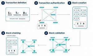Overview Of The Blockchain Transaction Flow  Froystad And