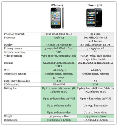 iphone 4s specs iphone 4 specs about