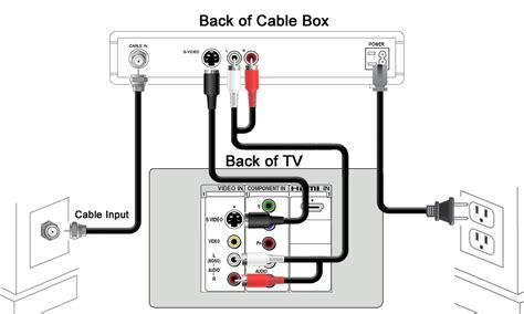 Scientific Atlantum Cable Box Wiring by Scientific Atlanta Explorer 3250 Digital Receiver