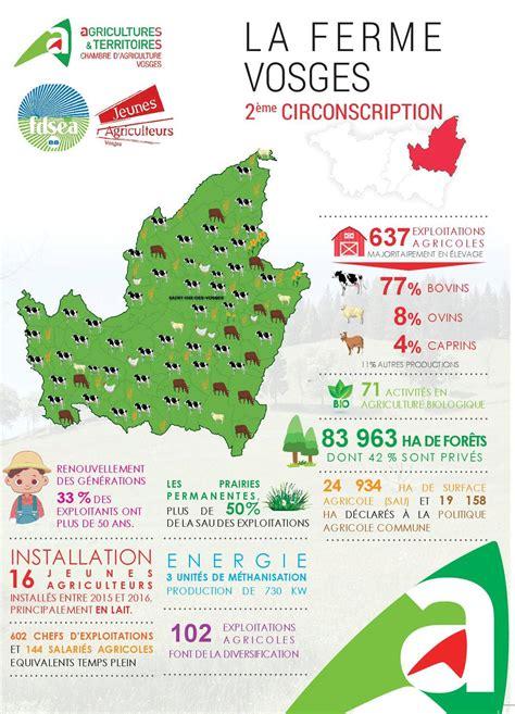 zoom sur l 39 agriculture vosgienne vosges