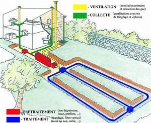 Extracteur Fosse Septique : schema installation fosse septique toutes eaux ~ Premium-room.com Idées de Décoration