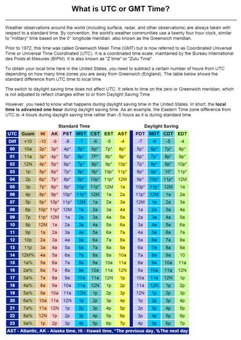 gmt conversion chart