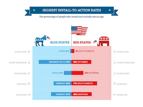 Red Vs. Blue States 2016 Election