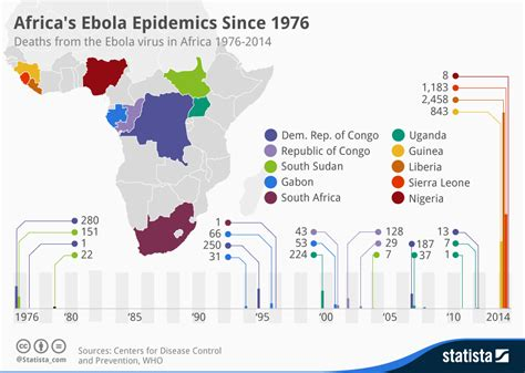 Chart: Africa's Ebola Epidemics Since 1976 | Statista
