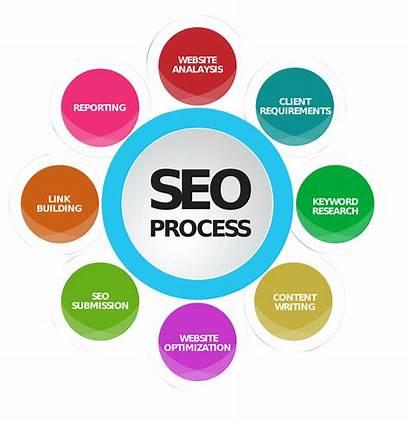 Seo Marketing Digital Salem Company Services Smo