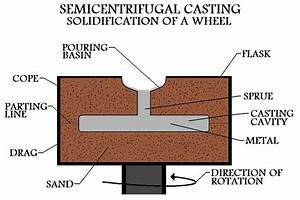 Semicentrifugal Casting