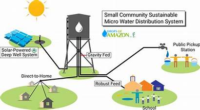 Water Systems System Potable Distribution Community Sustainable