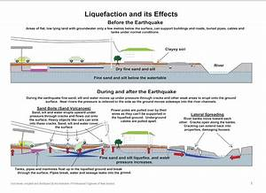 Liquefaction | Earthquake | Pinterest
