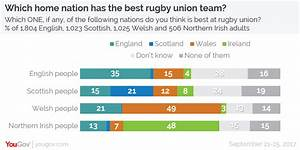 YouGov | Which home nation has the best football and rugby ...