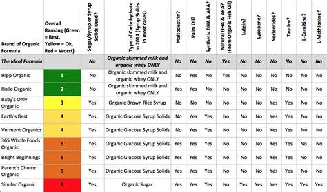 Baby Formula Chart Comparison Infant Formulas Pictures