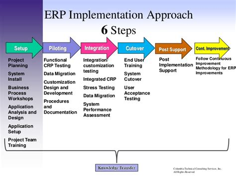 implementation methodology template erp implementation methodology wkshp 2 0 120611