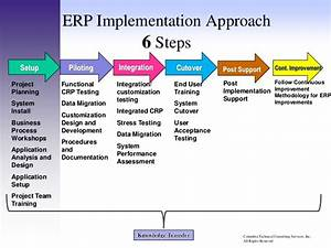 erp project plan pictures to pin on pinterest pinsdaddy With implementation methodology template