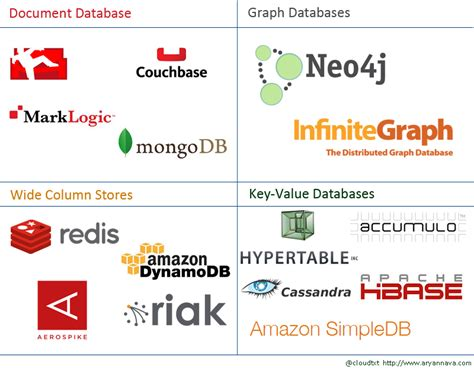 nosql databases family