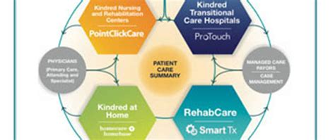 Kindred Uses Technology To Meet The Needs Of Tomorrow's