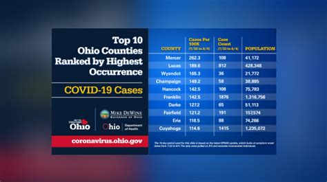 ohios top  counties ranked  highest