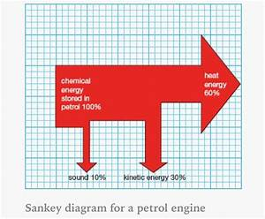 Sankey Diagram For A Petrol Engine