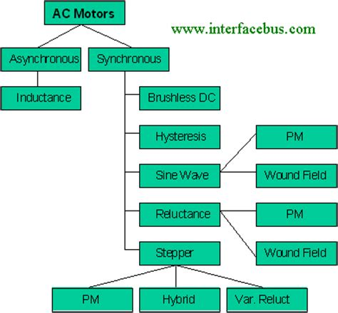 Types Of Electric Motor by Electrical Motor Manufacturers Ac Motor Dc Motor Servo
