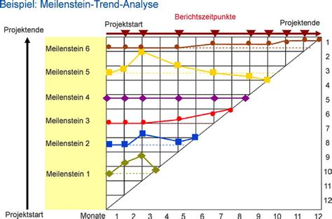 meilenstein trend analyse zur projektueberwachung