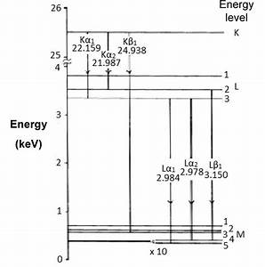 1 12  An Introduction To Energy Dispersive X