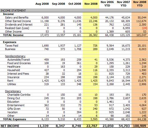 Personal Income Statement, November 2008 (net Income $22,787