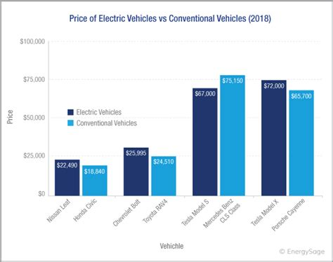 Cost Of Electric Cars by 2019 Cost Of Electric Cars For Top Brands Energysage