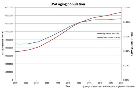 usa statistics bureau projection of the ageing population jean