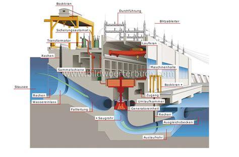 Terrassentuer Vor Und Nachteile Verschiedener Modelle by 3 Wasserenergie