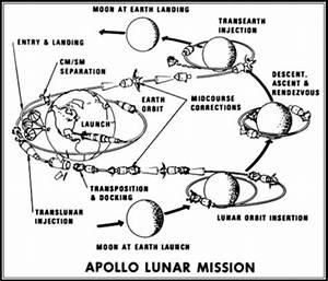 Apollo 11 Mission Timeline - Pics about space