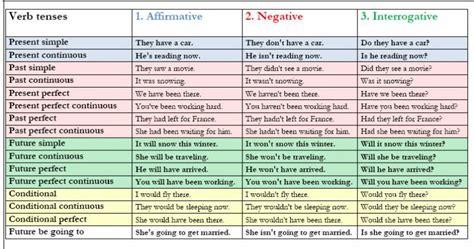 English Verb Tenses (b2)  Speak Smile Idiomas